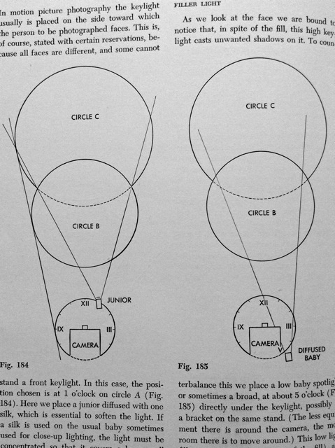 Alton's lighting circles.