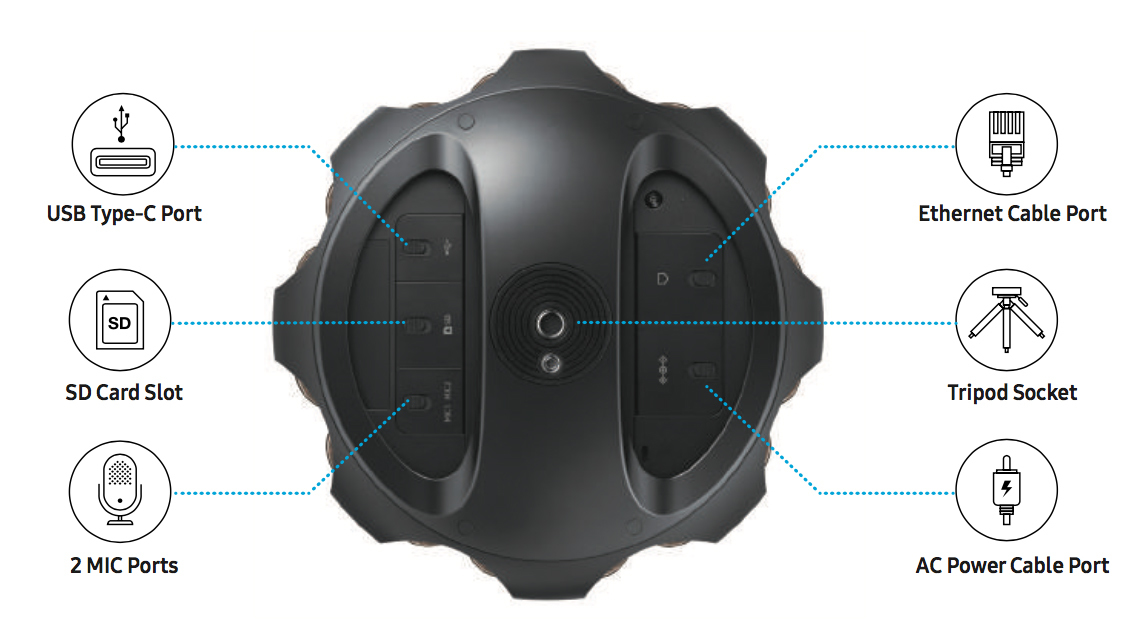 Samsung 360 Round Camera for VR - The American Society of
