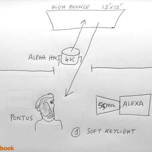 3- A diagram Pontus with soft key