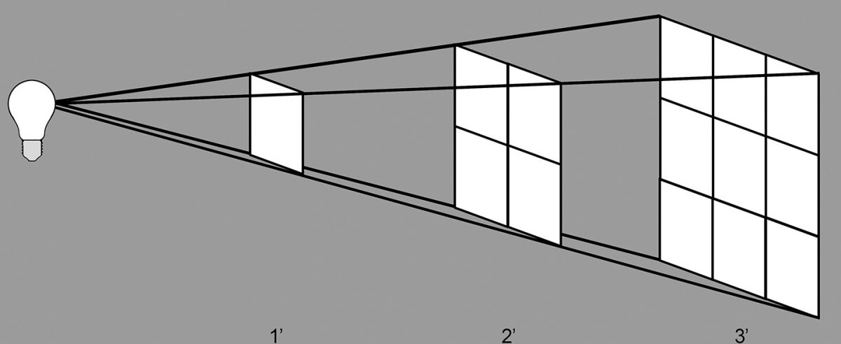 Above and below are illustrations of the inverse-square law. Light diminishes by the square of the distance traveled.